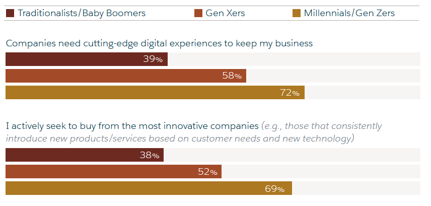 Customers are seeking more cutting-edge experiences and actively looking for innovative companies.